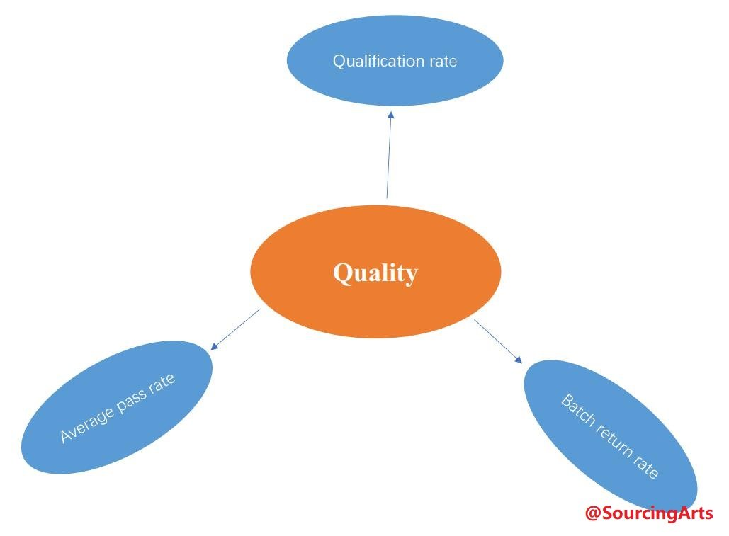 C:\运营\Blog\如何评估供应商\evaluate the quality of supplier's goods.jpgevaluate the quality of supplier's goods