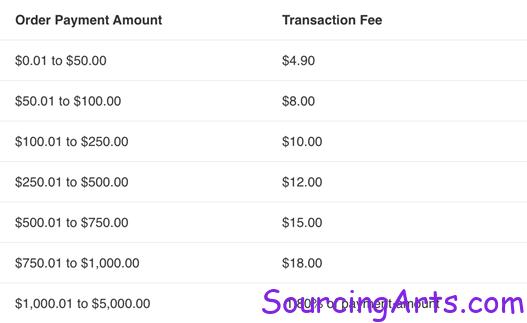Western Union Transaction fee details