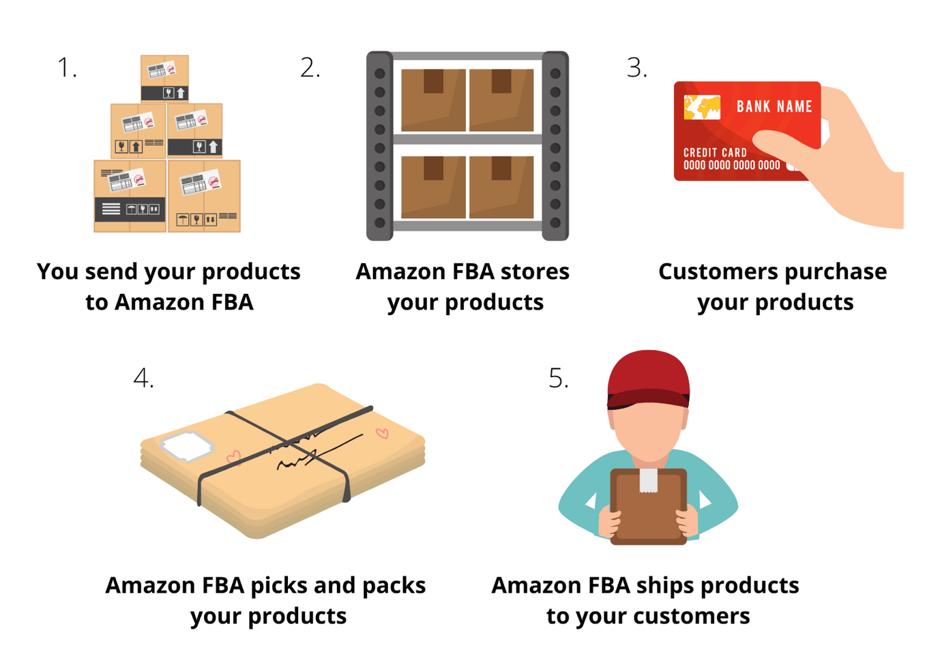 Amazon FBA handle processes